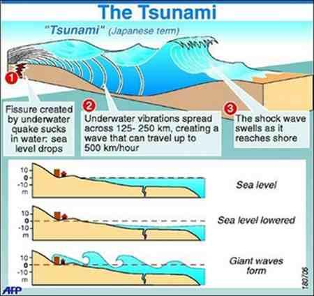 pengertian tsunami sebab terjadi tsunami